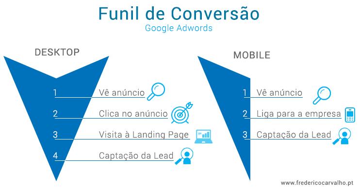 funil-conversao-googleadwords